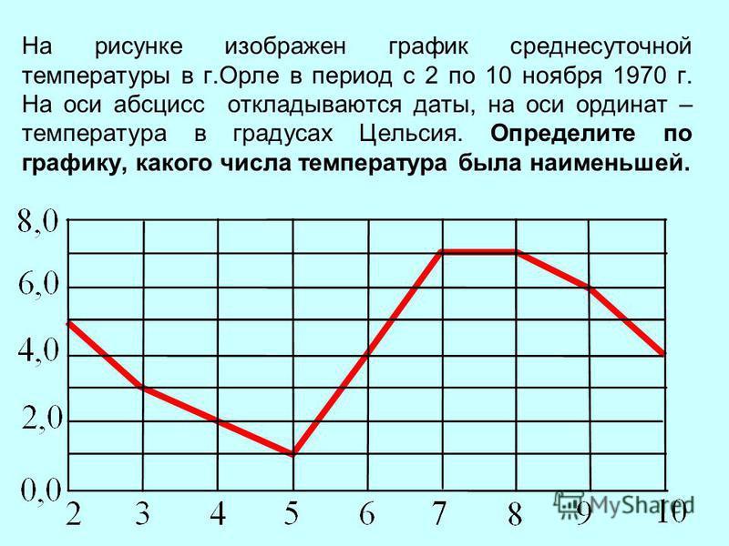 На рисунке изображен график среднесуточной температуры в г.Орле в период с 2 по 10 ноября 1970 г. На оси абсцисс откладываются даты, на оси ординат – температура в градусах Цельсия. Определите по графику, какого числа температура была наименьшей.
