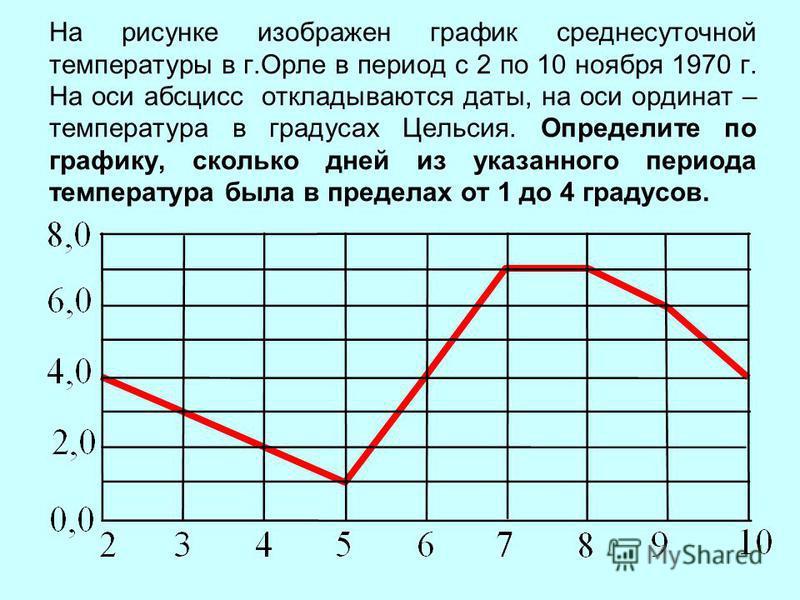 На рисунке изображен график среднесуточной температуры в г.Орле в период с 2 по 10 ноября 1970 г. На оси абсцисс откладываются даты, на оси ординат – температура в градусах Цельсия. Определите по графику, сколько дней из указанного периода температур