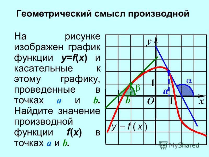 Геометрический смысл производной На рисунке изображен график функции y=f(x) и касательные к этому графику, проведенные в точках a и b. Найдите значение производной функции f(x) в точках a и b.