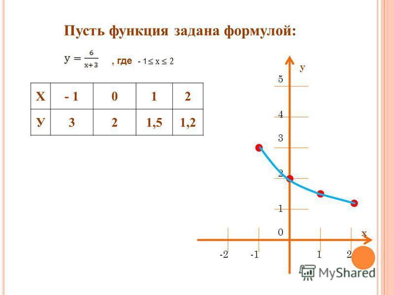 Пусть функция задана формулой:, где - 1 Х- 1012 У321,51,2 543210543210 у х -2 -1 1 2