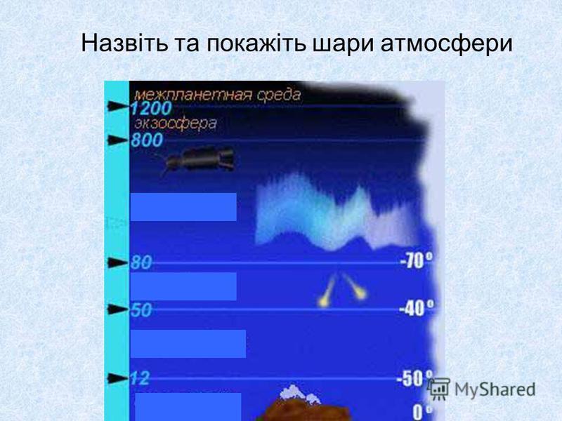 Назвіть та покажіть шари атмосфери