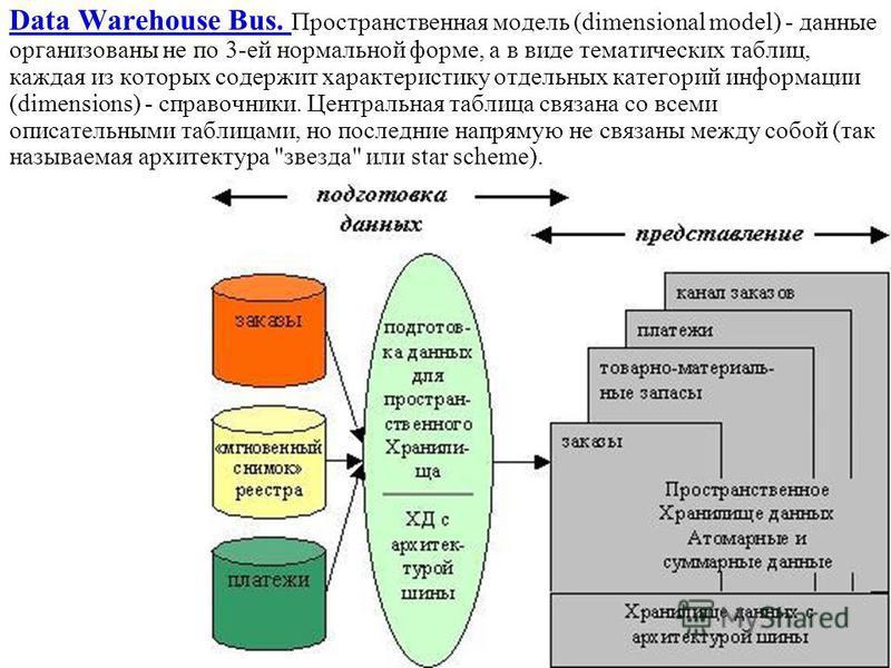 Data Warehouse Bus. Пространственная модель (dimensional model) - данные организованы не по 3-ей нормальной форме, а в виде тематических таблиц, каждая из которых содержит характеристику отдельных категорий информации (dimensions) - справочники. Цент