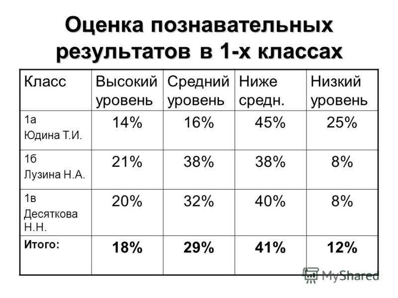 Оценка познавательных результатов в 1-х классах Класс Высокий уровень Средний уровень Ниже среднейейейейейей. Низкий уровень 1 а Юдина Т.И. 14%16%45%25% 1 б Лузина Н.А. 21%38% 8% 1 в Десяткова Н.Н. 20%32%40%8% Итого: 18%29%41%12%