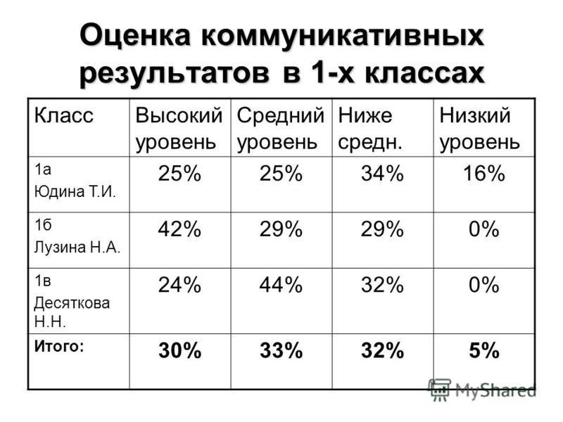 Оценка коммуникативных результатов в 1-х классах Класс Высокий уровень Средний уровень Ниже среднейейейейейей. Низкий уровень 1 а Юдина Т.И. 25% 34%16% 1 б Лузина Н.А. 42%29% 0% 1 в Десяткова Н.Н. 24%44%32%0% Итого: 30%33%32%5%