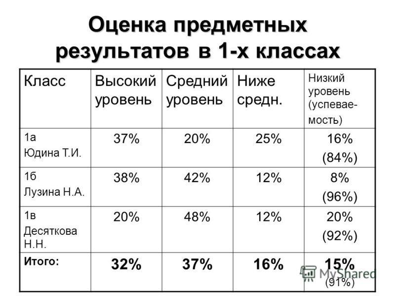 Оценка предметных результатов в 1-х классах Класс Высокий уровень Средний уровень Ниже среднейейейейейей. Низкий уровень (успеваемость) 1 а Юдина Т.И. 37%20%25%16% (84%) 1 б Лузина Н.А. 38%42%12%8% (96%) 1 в Десяткова Н.Н. 20%48%12%20% (92%) Итого: 3
