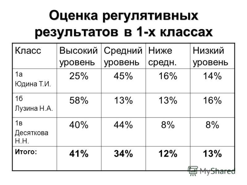 Оценка регулятивных результатов в 1-х классах Класс Высокий уровень Средний уровень Ниже среднейейейейейей. Низкий уровень 1 а Юдина Т.И. 25%45%16%14% 1 б Лузина Н.А. 58%13% 16% 1 в Десяткова Н.Н. 40%44%8% Итого: 41%34%12%13%
