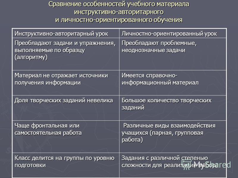 Сравнение особенностей учебного материала инструктивно-авторитарного и личностно-ориентированного обучения Инструктивно-авторитарный урок Личностно-ориентированный урок Преобладают задачи и упражнения, выполняемые по образцу (алгоритму) Преобладают п