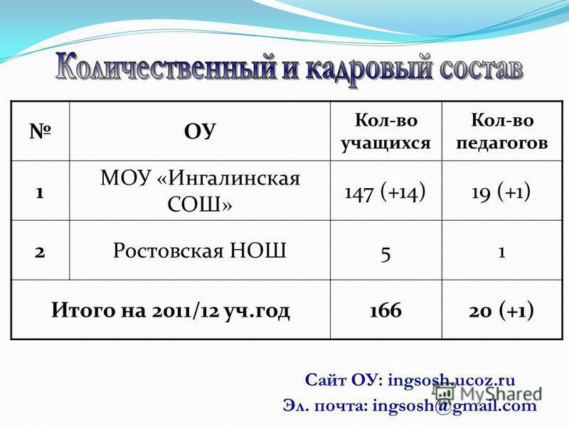 Сайт ОУ: ingsosh.ucoz.ru Эл. почта: ingsosh@gmail.com ОУ Кол-во учащихся Кол-во педагогов 1 МОУ «Ингалинская СОШ» 147 (+14)19 (+1) 2Ростовская НОШ51 Итого на 2011/12 уч.год 16620 (+1)