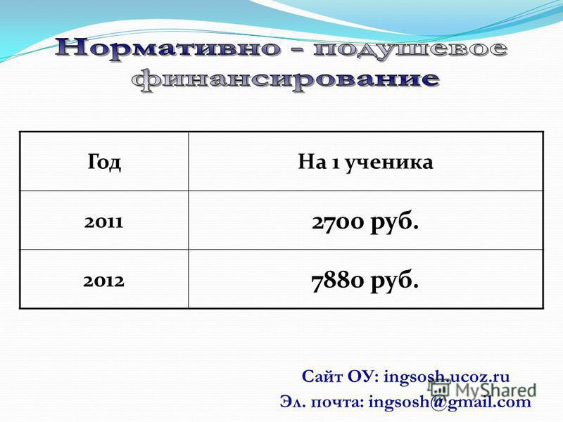Сайт ОУ: ingsosh.ucoz.ru Эл. почта: ingsosh@gmail.com Год На 1 ученика 2011 2700 руб. 2012 7880 руб.