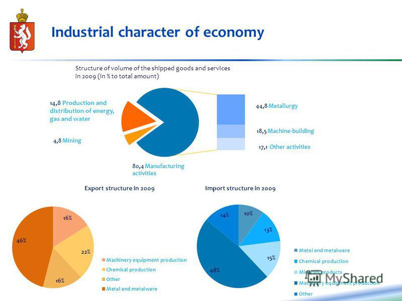 Industrial character of economy Export structure in 2009Import structure in 2009 Structure of volume of the shipped goods and services in 2009 (in % to total amount) 44,8 Metallurgy 18,5 Machine-building 17,1 Other activities 80,4 Manufacturing activ