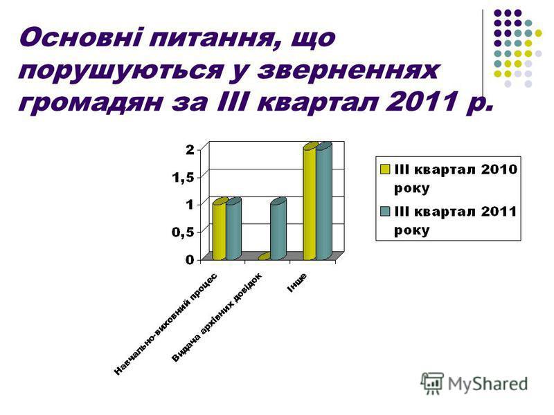 Основні питання, що порушуються у зверненнях громадян за ІІІ квартал 2011 р.