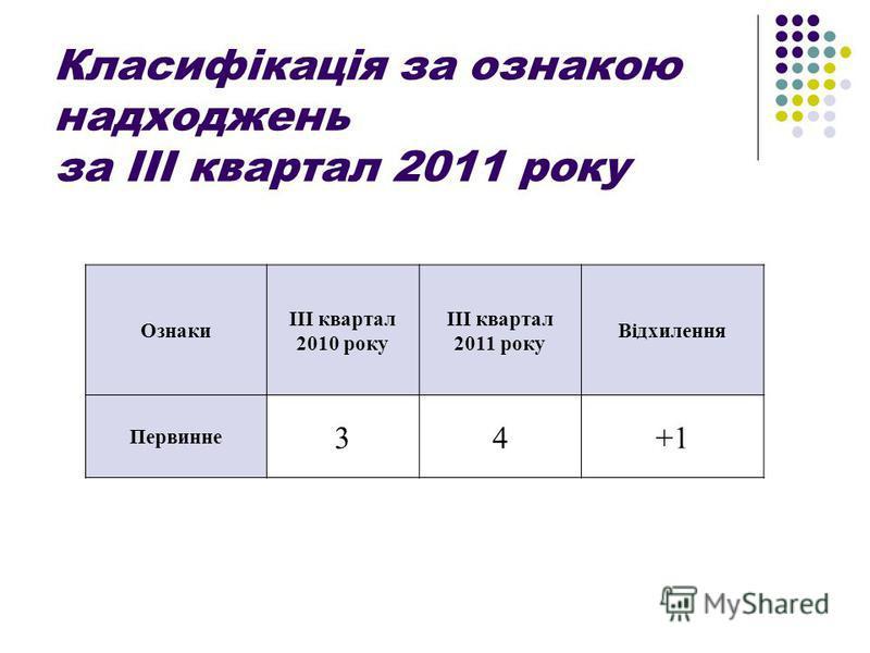Класифікація за ознакою надходжень за ІІІ квартал 2011 року Ознаки ІІІ квартал 2010 року ІІІ квартал 2011 року Відхилення Первинне 34+1
