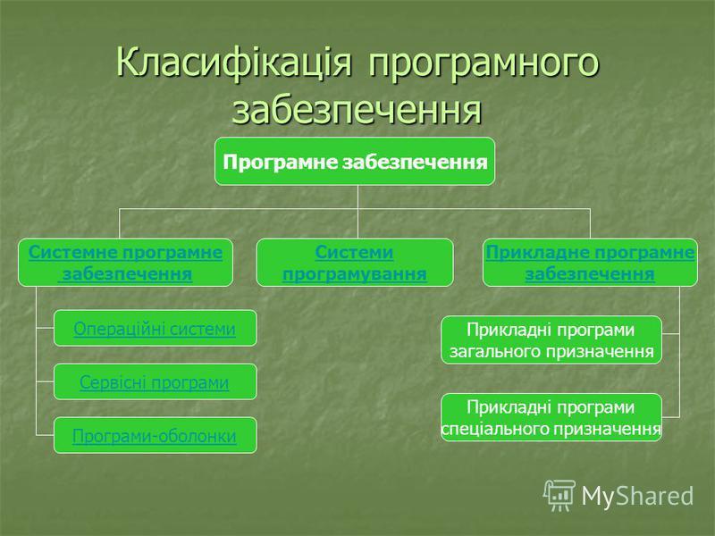 Класифікація програмного забезпечення Програмне забезпечення Системне програмне забезпечення Системи програмування Прикладне програмне забезпечення Операційні системи Сервісні програми Програми-оболонки Прикладні програми загального призначення Прикл