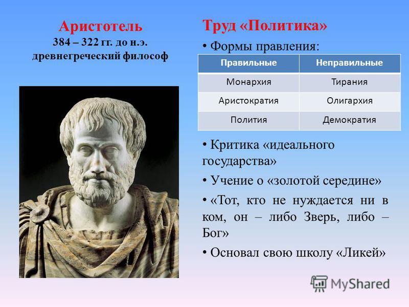 Аристотель 384 – 322 гг. до н.э. древнегреческий философ Труд «Политика» Формы правления: Критика «идеального государства» Учение о «золотой середине» «Тот, кто не нуждается ни в ком, он – либо Зверь, либо – Бог» Основал свою школу «Ликей» Правильные