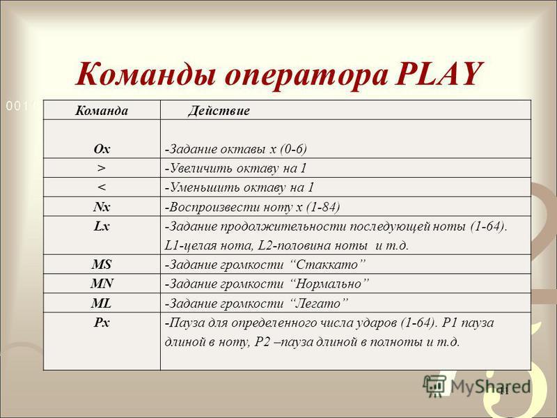 Команды оператора PLAY 11 Команда Действие Ох-Задание октавы х (0-6) >-Увеличить октаву на 1 <-Уменьшить октаву на 1 Nx-Воспроизвести ноту х (1-84) Lx -Задание продолжительности последующей ноты (1-64). L1-целая нота, L2-половина ноты и т.д. MS-Задан