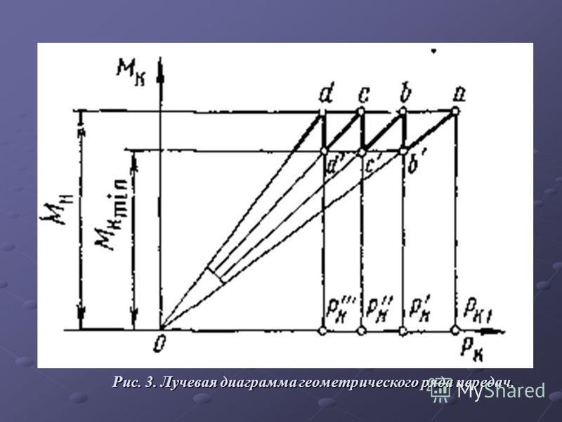 Рис. 3. Лучевая диаграмма геометрического ряда передач.