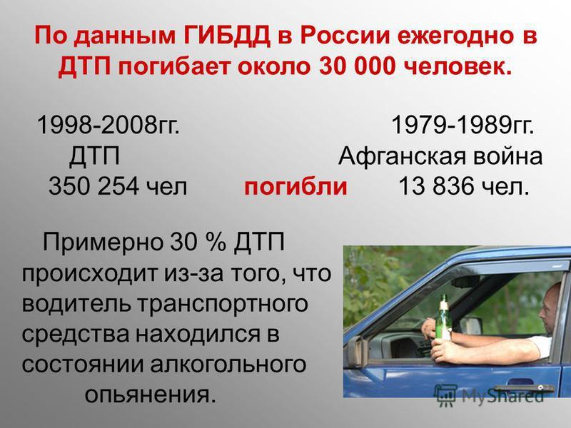 По данным ГИБДД в России ежегодно в ДТП погибает около 30 000 человек. 1998-2008 гг. 1979-1989 гг. ДТП Афганская война 350 254 чел погибли 13 836 чел. Примерно 30 % ДТП происходит из-за того, что водитель транспортного средства находился в состоянии