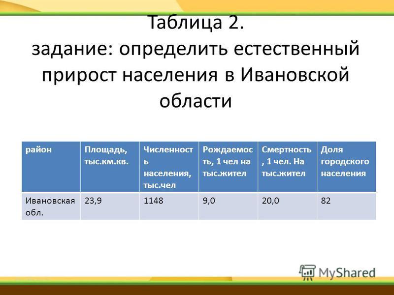Таблица 2. задание: определить естественный прирост населения в Ивановской области район Площадь, тыс.км.кв. Численност ь населения, тыс.чел Рождаемос ть, 1 чел на тыс.жительь Смертность, 1 чел. На тыс.жительь Доля городскогоого населения Ивановская