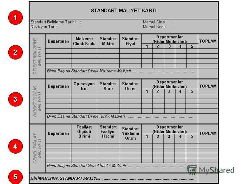 STANDART MALİYET KARTI Tek bir mamulün standart maliyet bilgilerinin işlendiği karttır. Dolayısıyla bir mamulun ihtiyaç duyulan standart bilgilerinin tümü bu karttan çıkarılabilir. Bilgiler birim (mamul) bazındadır. Her bir mamul türü için ayrı ayrı