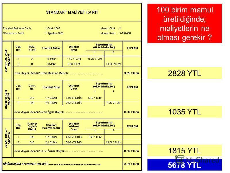 ÖRNEK: İşletmenin Kasım ayı fiili maliyetleri şöyle gerçekleşmiştir. DMM 3.174,50 YTL/ay DİM1.153,00 YTL/ay GİM1.888,90 YTL/ay DMM Farkı 3.174,50 YTL/ay - DİM Farkı 1.153,00 YTL/ay - GİM Farkı 1.888,90 YTL/ay - ÜMM Farkı6.216,40 YTL/ay - FİİLİ MALİYE