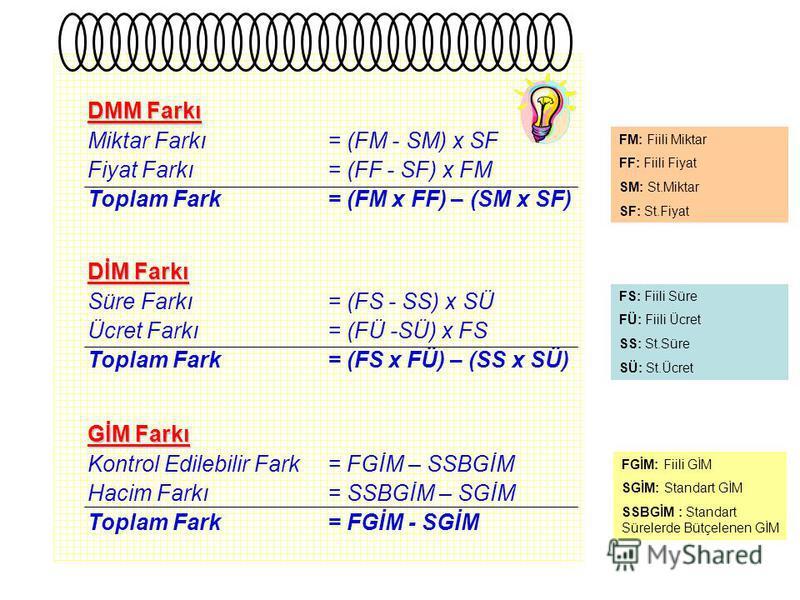 DMM Farkı Miktar Farkı = (FM - SM) x SF Fiyat Farkı = (FF - SF) x FM DİM Farkı Süre Farkı = (FS - SS) x SÜ Ücret Farkı = (FÜ -SÜ) x FS GİM Farkı Kontrol Edilebilir Fark= FGİM – SSBGİM Hacim Farkı= SSBGİM – SGİM FS: Fiili Süre FÜ: Fiili Ücret SS: St.S