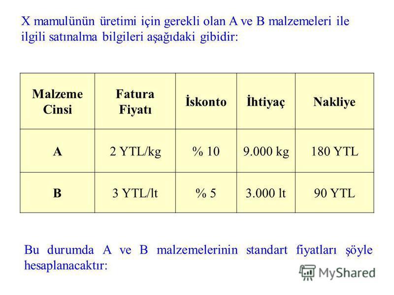 ÖRNEK: Bir birim X mamulünün içine A malzemesinden en az 9 kg, B malzemesinden de en az 3 lt konması gerekmektedir. Ayrıca A malzemesi için 1 kglık, B malzemesi içinde 0,5 ltlik normal fire söz konusudur. Bu durumda X mamulünün standart direkt malzem