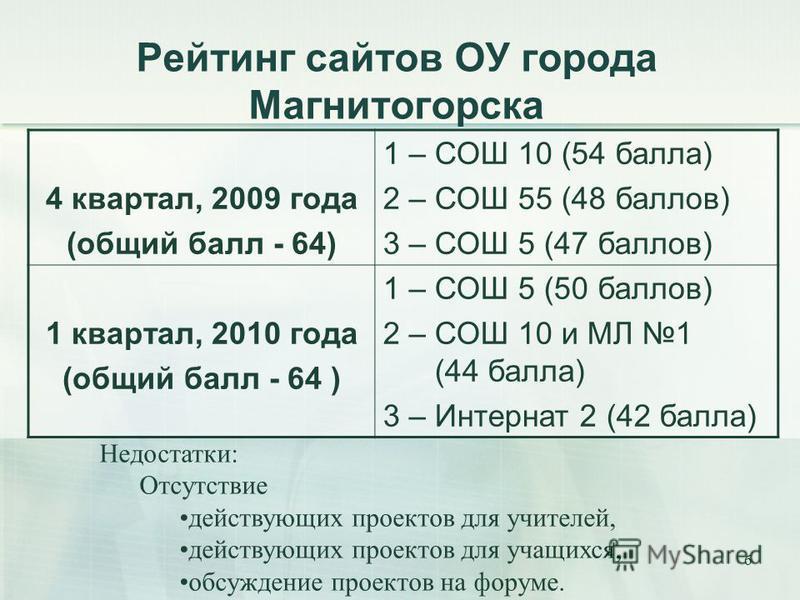 6 Рейтинг сайтов ОУ города Магнитогорска 4 квартал, 2009 года (общий балл - 64) 1 – СОШ 10 (54 балла) 2 – СОШ 55 (48 баллов) 3 – СОШ 5 (47 баллов) 1 квартал, 2010 года (общий балл - 64 ) 1 – СОШ 5 (50 баллов) 2 – СОШ 10 и МЛ 1 (44 балла) 3 – Интернат