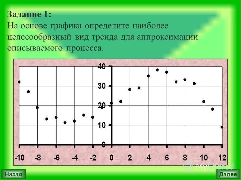 Далее Назад Задание 1: На основе графика определите наиболее целесообразный вид тренда для аппроксимации описываемого процесса.