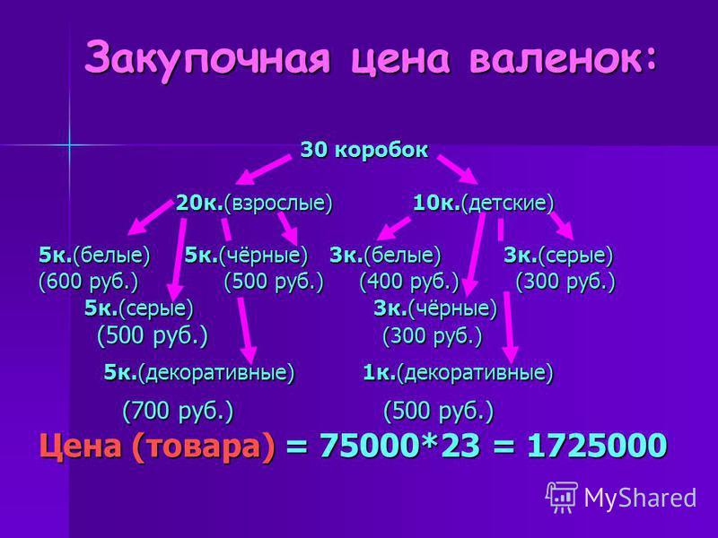 Закупочная цена валенок: 30 коробок 20 к.(взрослые) 10 к.(детские) 5 к.(белые) 5 к.(чёрные) 3 к.(белые) 3 к.(серые) (600 руб.) (500 руб.) (400 руб.) (300 руб.) 5 к.(серые) 3 к.(чёрные) 5 к.(серые) 3 к.(чёрные) (500 руб.) (300 руб.) (500 руб.) (300 ру
