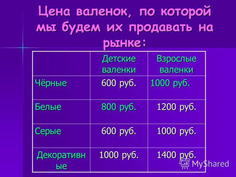 Цена валенок, по которой мы будем их продавать на рынке: Детские валенки Взрослые валенки Чёрные 600 руб. 1000 руб. Белые 800 руб. 1200 руб. Серые 600 руб. 1000 руб. Декоративн ые 1000 руб. 1400 руб.