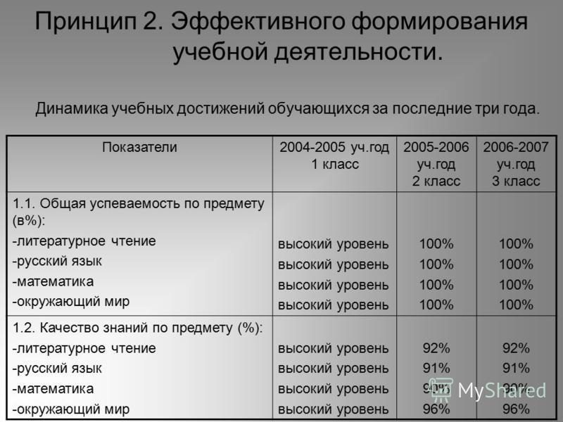 Принцип 2. Эффективного формирования учебной деятельности. Динамика учебных достижений обучающихся за последние три года. Показатели 2004-2005 уч.год 1 класс 2005-2006 уч.год 2 класс 2006-2007 уч.год 3 класс 1.1. Общая успеваемость по предмету (в%):