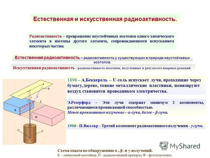 Естественная и искусственная радиоактивность. Радиоактивность – превращение неустойчивых изотопов одного химического элемента в изотопы другого элемента, сопровождающееся испусканием некоторых частиц Искусственная радиоактивность – радиоактивность из