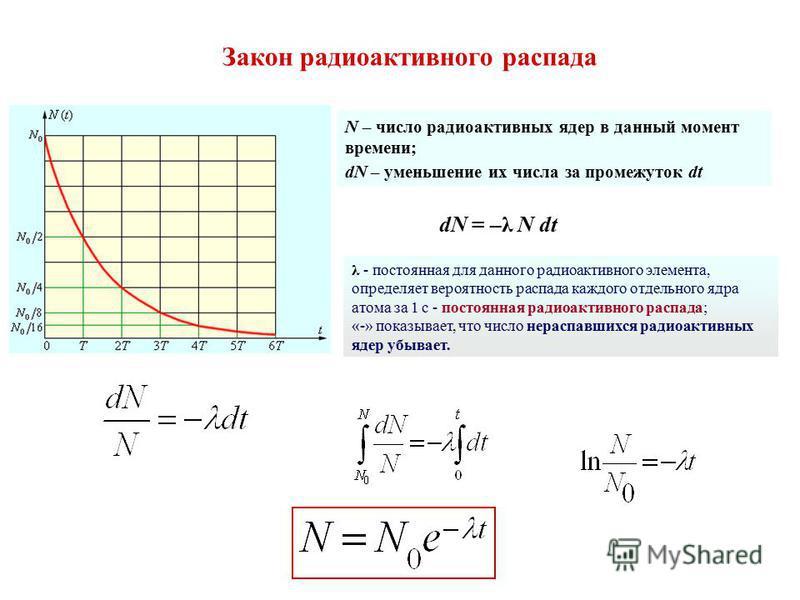 N – число радиоактивных ядер в данный момент времени; dN – уменьшение их числа за промежуток dt dN = –λ N dt λ - постоянная для данного радиоактивного элемента, определяет вероятность распада каждого отдельного ядра атома за 1 с - постоянная радиоакт