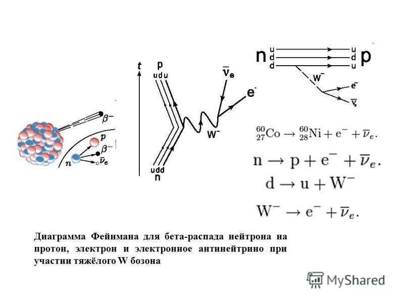 Диаграмма Фейнмана для бета-распада нейтрона на протон, электрон и электронное антинейтрино при участии тяжёлого W бозона