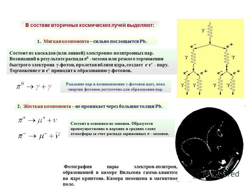 1. Мягкая компонента – сильно поглощается Рb. Состоит из каскадов (или ливней) электронно-позитронных пар. Возникший в результате распада π 0 - мезона или резкого торможения быстрого электрона γ-фотон, пролетая вблизи ядра, создает е - е + - пару. То