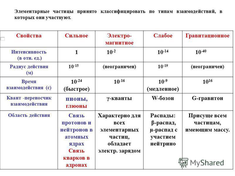 Свойства СильноеЭлектро- магнитное Слабое Гравитационное Интенсивность (в отн. ед.) 110 -2 10 -14 10 -40 Радиус действия (м) 10 -15 (неограничен)10 -19 (неограничен) Время взаимодействия (с) 10 -24 (быстрое) 10 -16 10 -9 (медленное) 10 16 Квант -пере