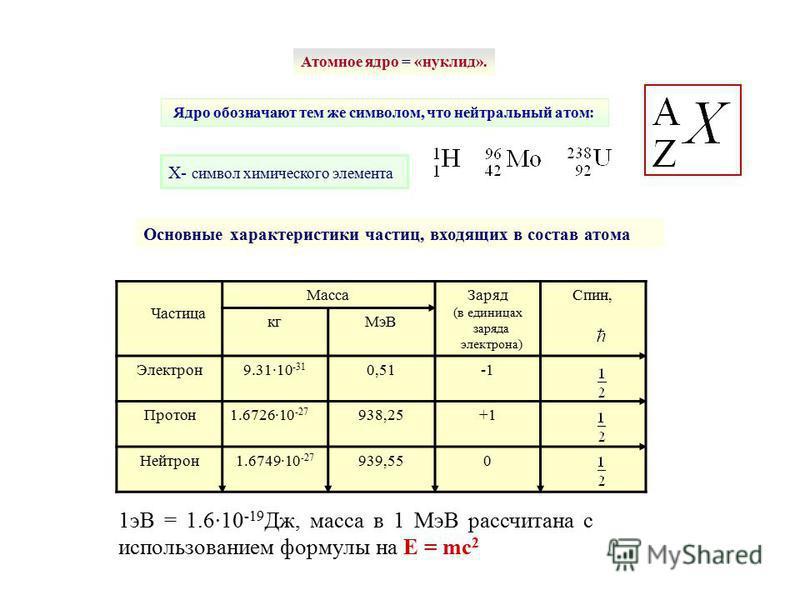 Ядро обозначают тем же символом, что нейтральный атом: Атомное ядро = «нуклид». X- символ химического элемента Частица Масса Заряд (в единицах заряда электрона) Спин, кг МэВ Электрон 9.31·10 -31 0,51 Протон 1.6726·10 -27 938,25+1 Нейтрон 1.6749·10 -2