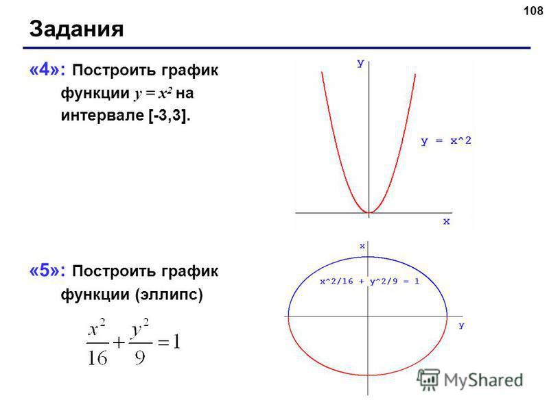 108 Задания «4»: Построить график функции y = x 2 на интервале [-3,3]. «5»: Построить график функции (эллипс)
