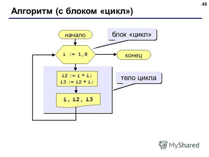 48 Алгоритм (с блоком «цикл») начало i, i2, i3 конец i2 := i * i; i3 := i2 * i; i := 1,8 блок «цикл» тело цикла