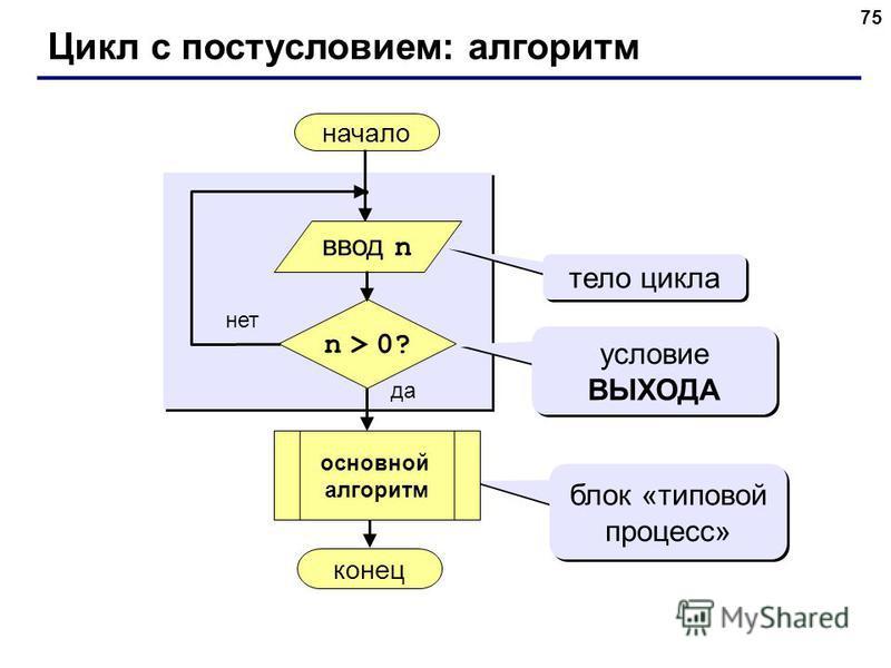 75 Цикл с постусловием: алгоритм начало конец да нет n > 0? тело цикла условие ВЫХОДА блок «типовой процесс» ввод n основной алгоритм