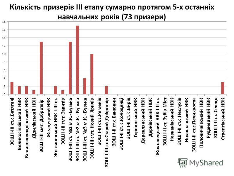 Кількість призерів ІІІ етапу сумарно протягом 5-х останніх навчальних років (73 призери)
