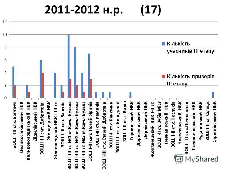 2011-2012 н.р. (17)