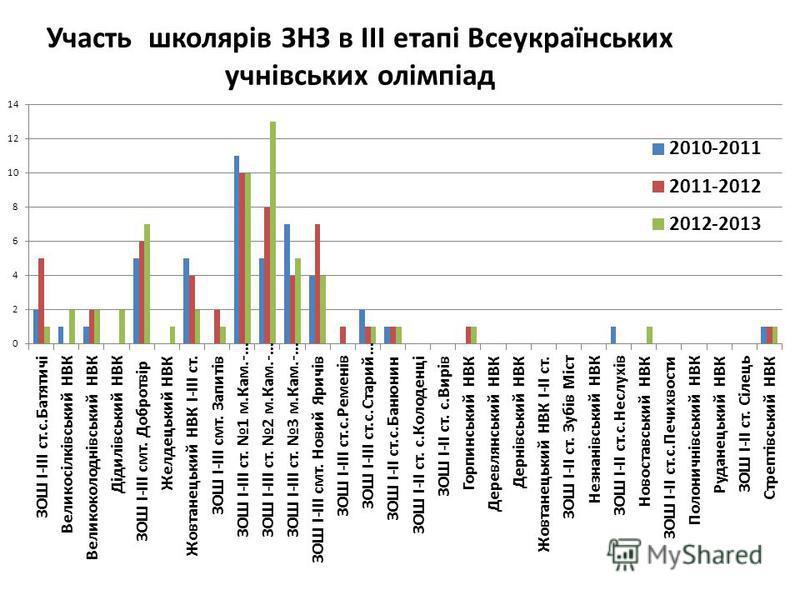 Участь школярів ЗНЗ в ІІІ етапі Всеукраїнських учнівських олімпіад