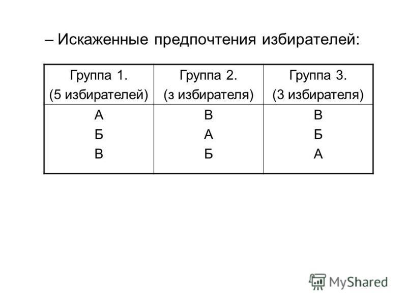 –Искаженные предпочтения избирателей: Группа 1. (5 избирателей) Группа 2. (з избирателя) Группа 3. (3 избирателя) АБВАБВ ВАБВАБ ВБАВБА