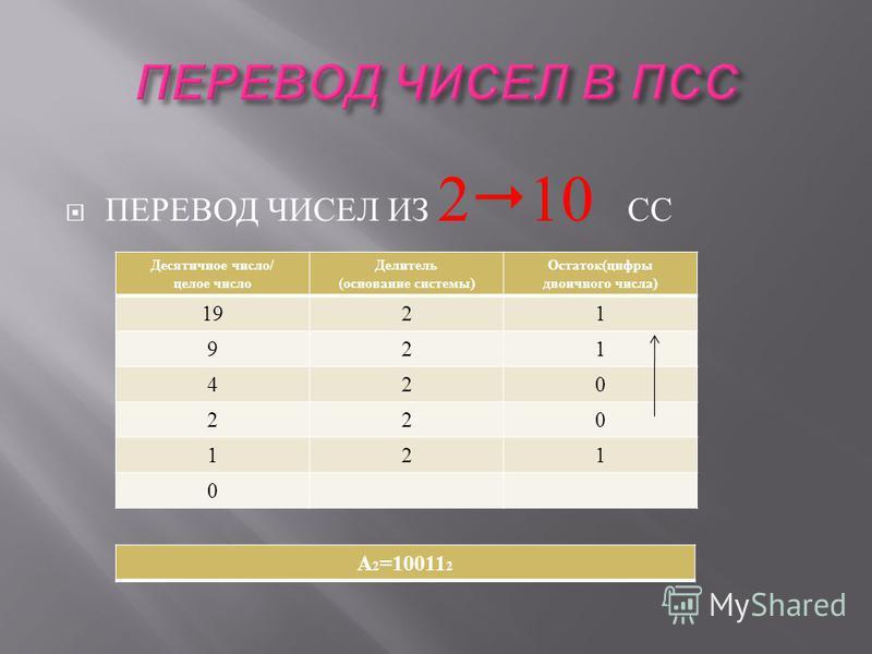 ПЕРЕВОД ЧИСЕЛ ИЗ 2 10 СС Десятичное число / целое число Делитель ( основание системы ) Остаток ( цифры двоичного числа ) 1921 921 420 220 121 0 А 2 =10011 2