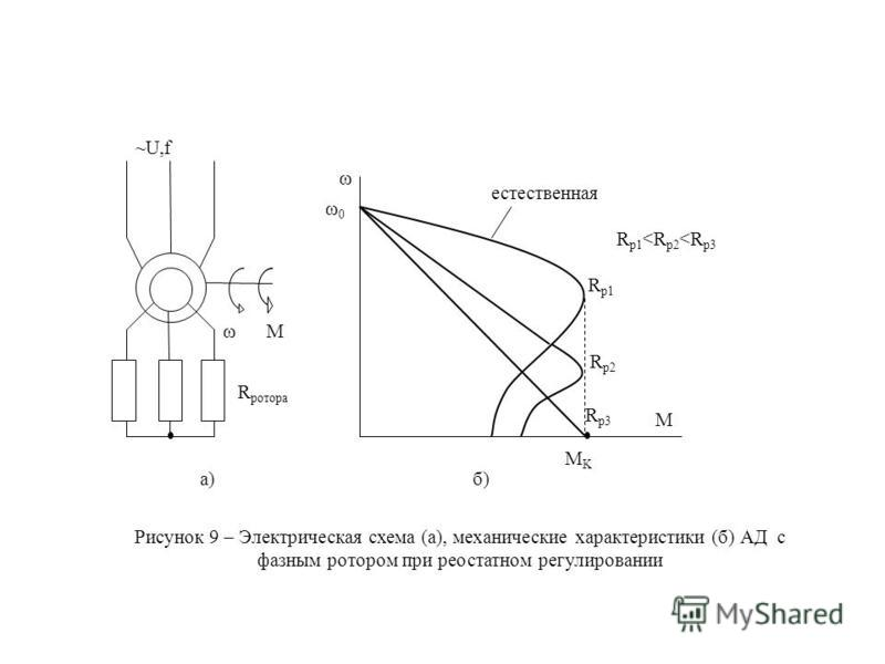 ωM R ротора ~U,f ω ω0ω0 MKMK R p1 R p2 R p3 естественная R p1 <R p2 <R p3 M Рисунок 9 – Электрическая схема (а), механические характеристики (б) АД с фазным ротором при реостатном регулировании а)б)