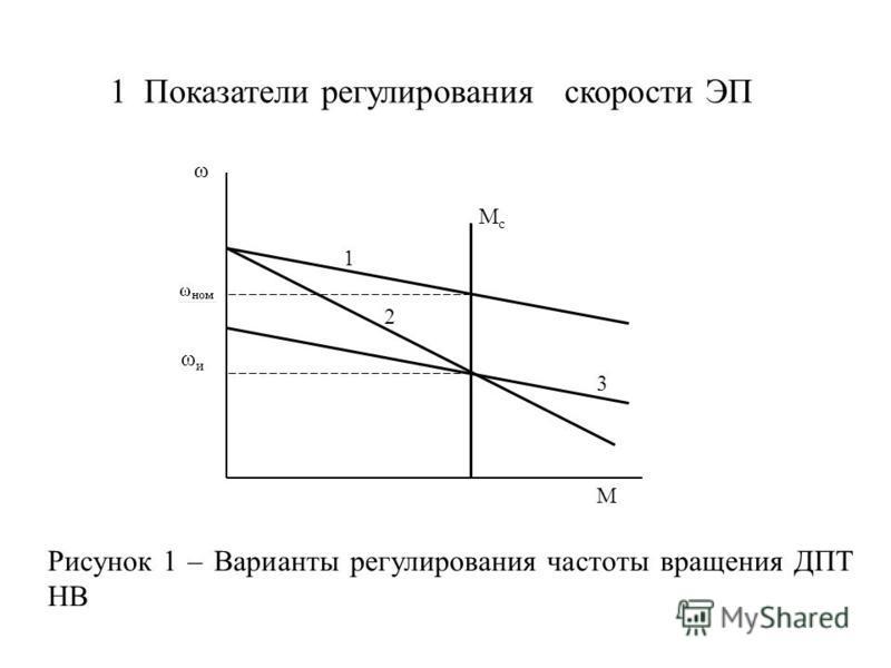 1 Показатели регулирования скорости ЭП Рисунок 1 – Варианты регулирования частоты вращения ДПТ НВ ω ωиωи Мс Мс М 1 2 3