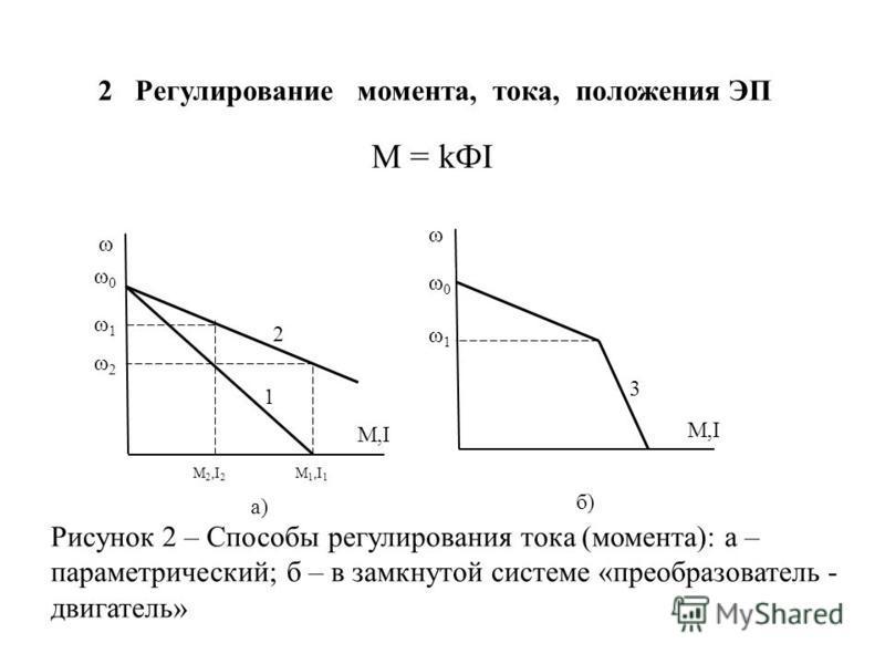 2 Регулирование момента, тока, положения ЭП М = kФI Рисунок 2 – Способы регулирования тока (момента): а – параметрический; б – в замкнутой системе «преобразователь - двигатель» а) М,I 1 2 ω ω0ω0 ω1ω1 ω2ω2 М 2,I 2 М 1,I 1 М,I 3 ω ω0ω0 ω1ω1 б)