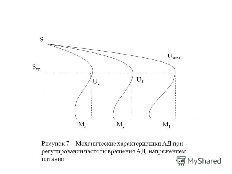 S кр М3М3 М2М2 М1М1 U1U1 U2U2 U ном S Рисунок 7 – Механические характеристики АД при регулировании частоты вращения АД напряжением питания
