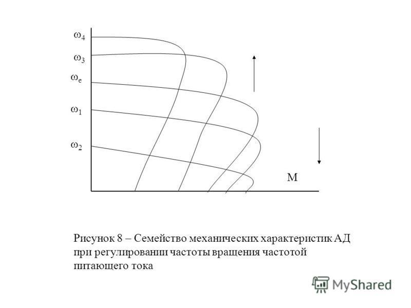 M ω4ω4 ω3ω3 ωеωе ω1ω1 ω2ω2 Рисунок 8 – Семейство механических характеристик АД при регулировании частоты вращения частотой питающего тока